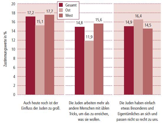 Grafik_ Juden_Studie